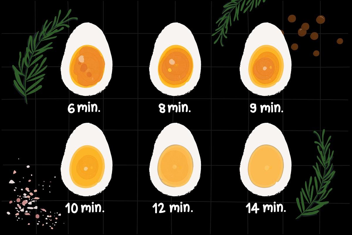 Yumurta Haşlarken Kaç Dakikada Hangi Sonucu Alacağınızı Bilin